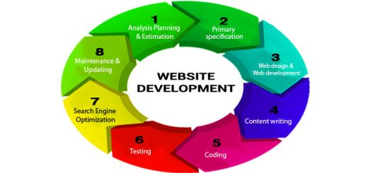 website development process of web production